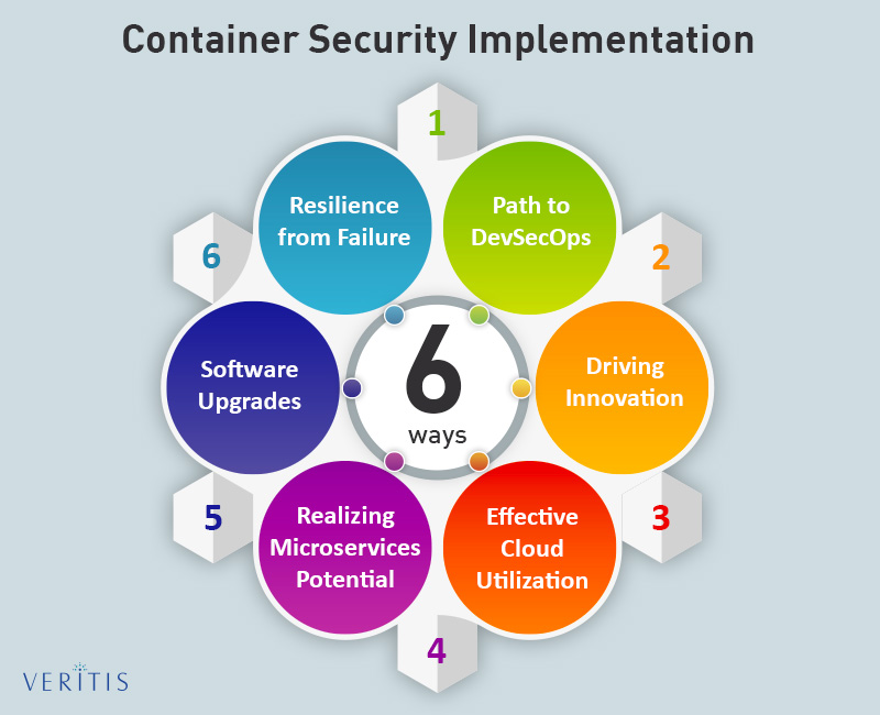 6 Important Container Security in an Enterprise