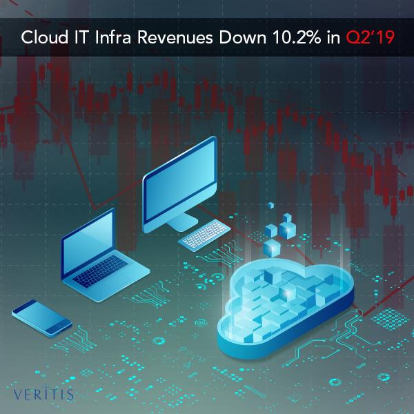 Cloud IT Infra Revenues Down 10.2% in Q2'19