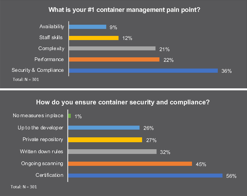 Consistent Security and Compliance Framework - Containers
