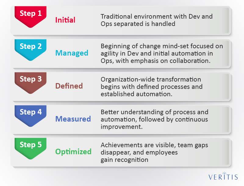 DevOps Maturity model involves five transformation stages