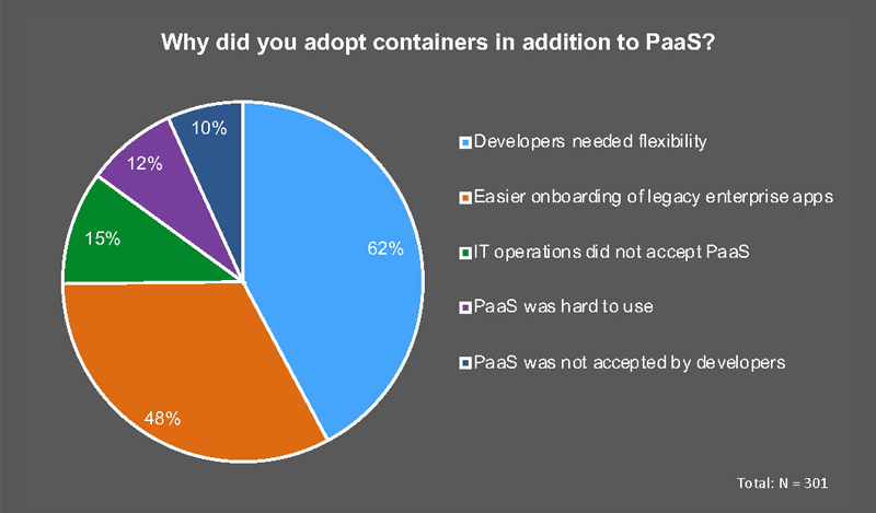 Leveraging Containers, PaaS And FaaS