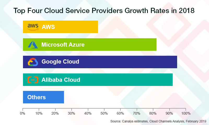 Top Four Cloud Service Providers Market Share in 2018
