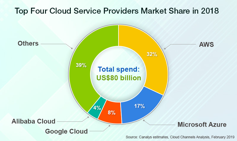 Worldwide Cloud Infrastructure Services Top Four Cloud Service Providers Market Share in 2018