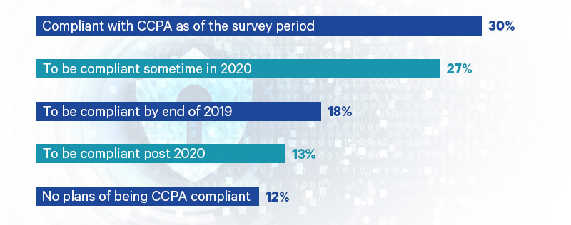 What Surveys Say About CCPA?