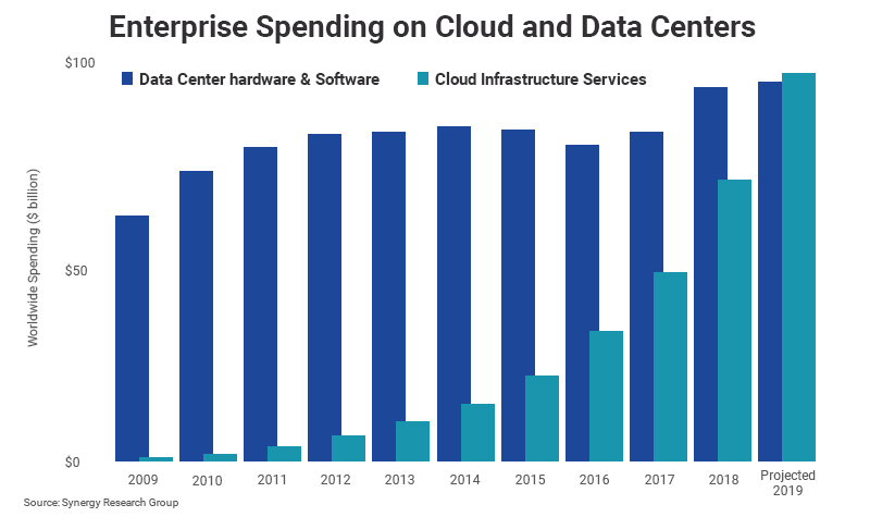 Enterprise Spending on Cloud and Data Centers (2008-19)