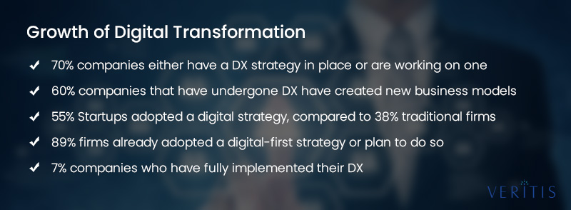 Growth of Digital Transformation
