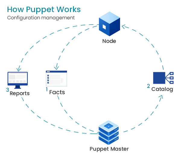 Puppet Solution