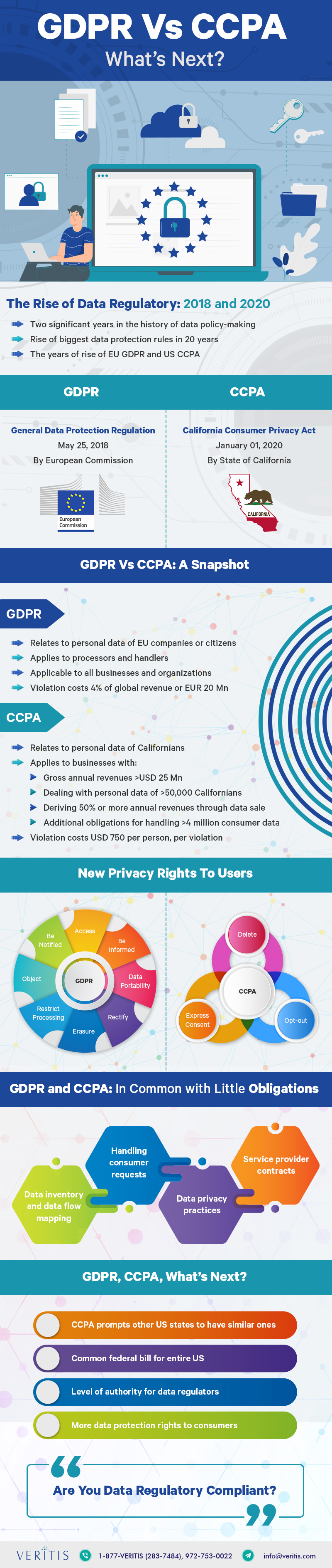 CCPA vs GDPR Compliance Guide [Infographic]