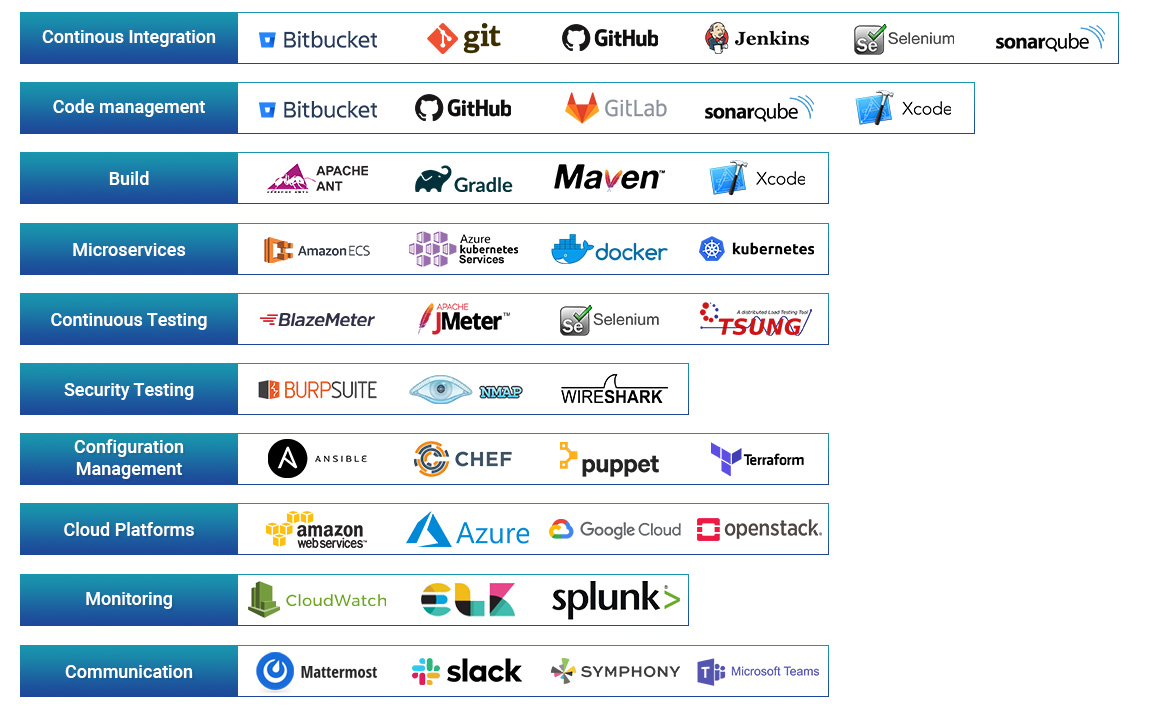 DevOps Tools and Platforms
