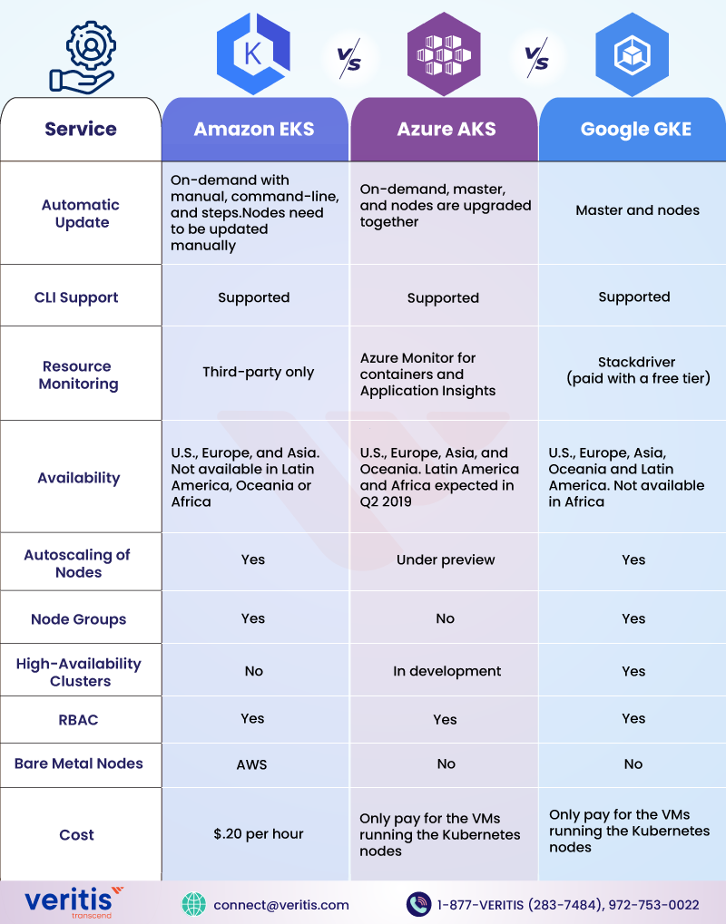 Kubernetes Services: Comparison of Amazon EKS vs Azure AKS vs Google GKE service offerings