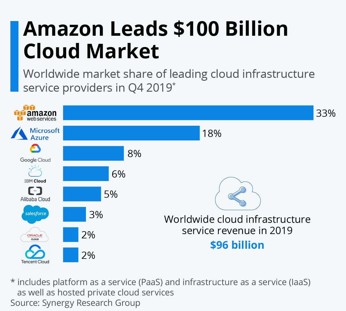 Market share of leading cloud infrastructure service providers in Q4 2019