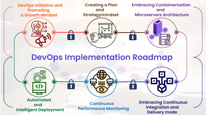 DevOps Implementation Roadmap