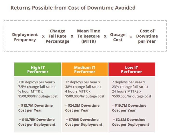 Returns Possible from Cost of Downtime Avoided