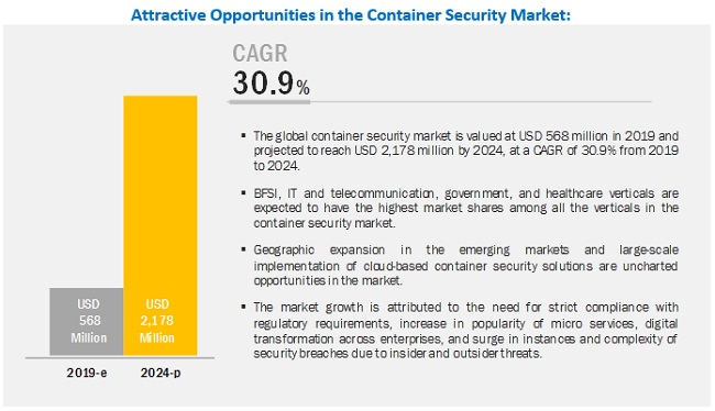 Container Security Market Share
