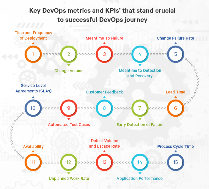 Key DevOps Metrics and KPIs