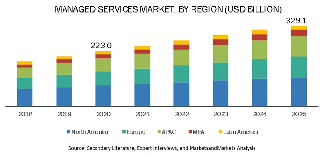 IT Managed Services Market, By Region from 2018 to 2025