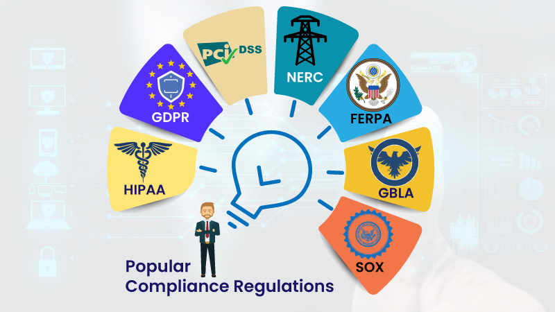 7 Popular Compliance Regulations and Understand How IAM Solutions Help