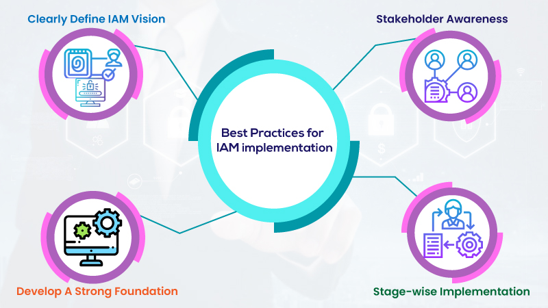 Four best practices for successful IAM implementation