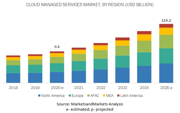 Cloud Managed Services Market, By Region