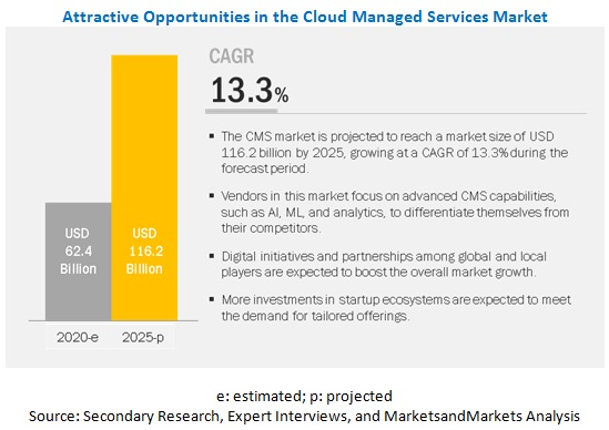 Cloud Managed Services Market - Global Forecast to 2025