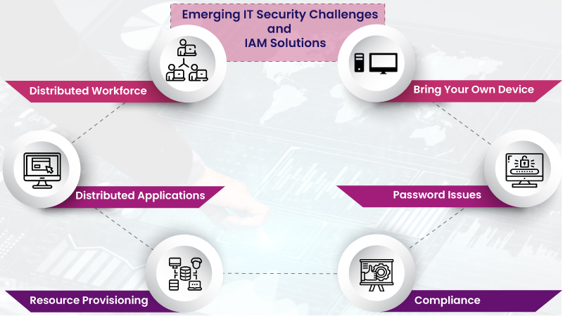 Emerging IT Security Challenges and IAM Solutions