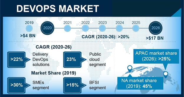 Global DevOps Market Forecast