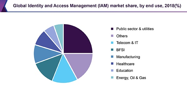 Global Identity and Access Management Market Share 2018