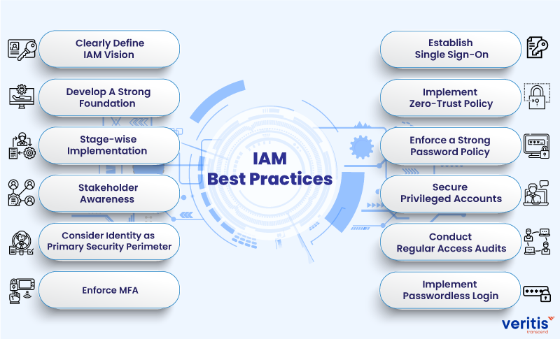 Identity and Access Management (IAM) Best Practices