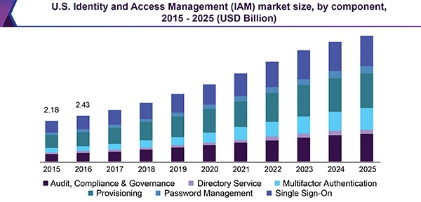 Identity and Access Management Market Size