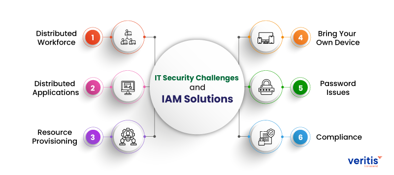 IT Security Challenges and IAM Solutions