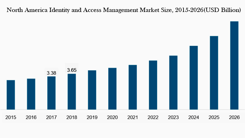 North America Identity and Access Management Market Size