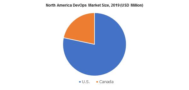 North America Domineering Global DevOps Market