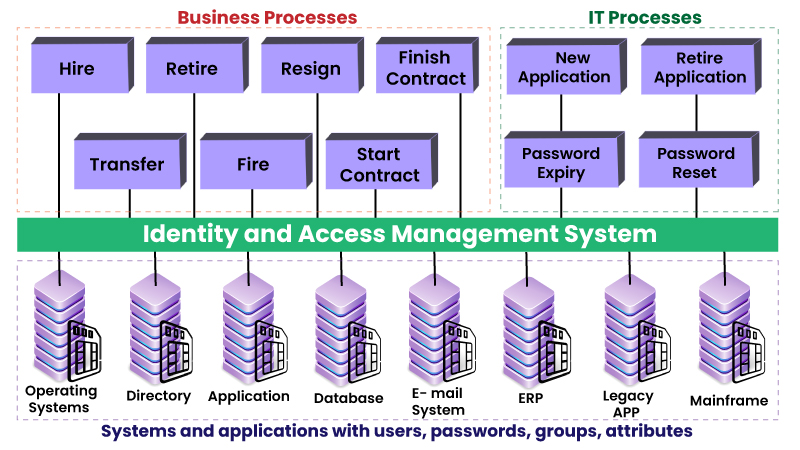 With Identity and Access Management