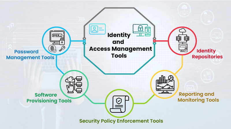 Different Identity and Access Management (IAM) Tools