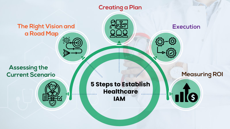 Five steps to establish Healthcare Identity and Access Management (IAM)