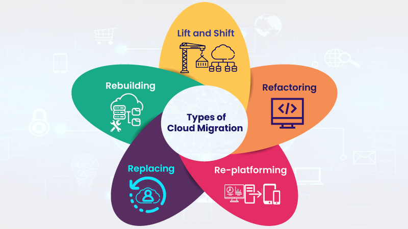 Types of Cloud Migration