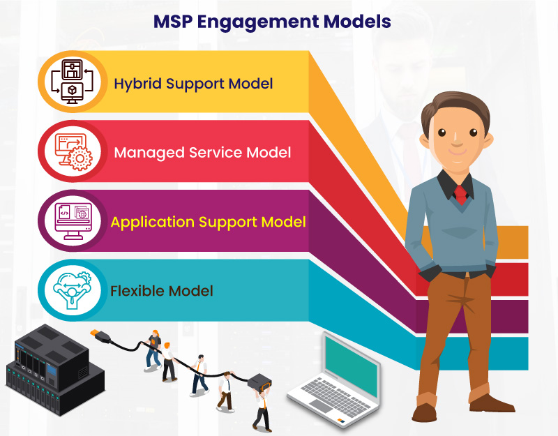 Managed Services Engagement Model