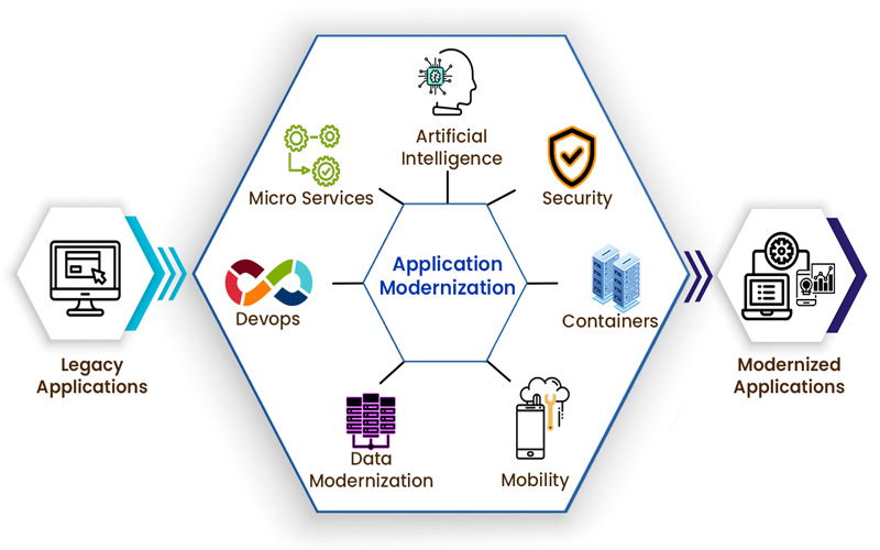 Application Modernization Business Case