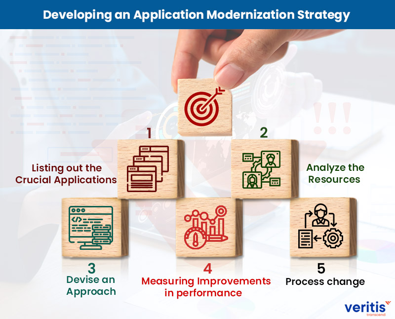 Developing an Application Modernization Strategy