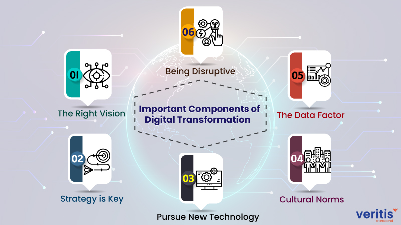 Important Components of Digital Transformation