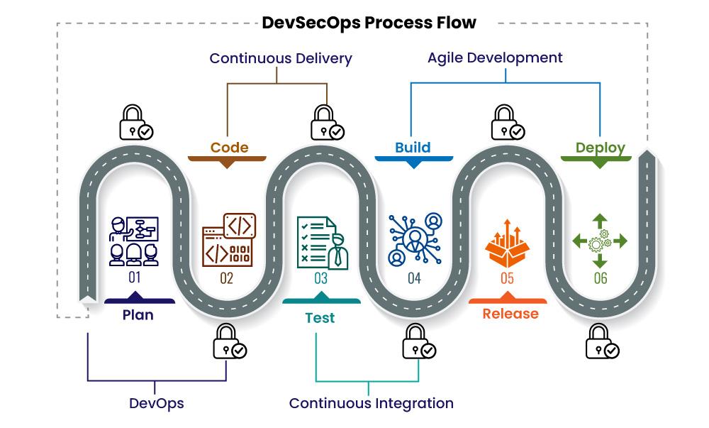 DevSecOps Process Flow