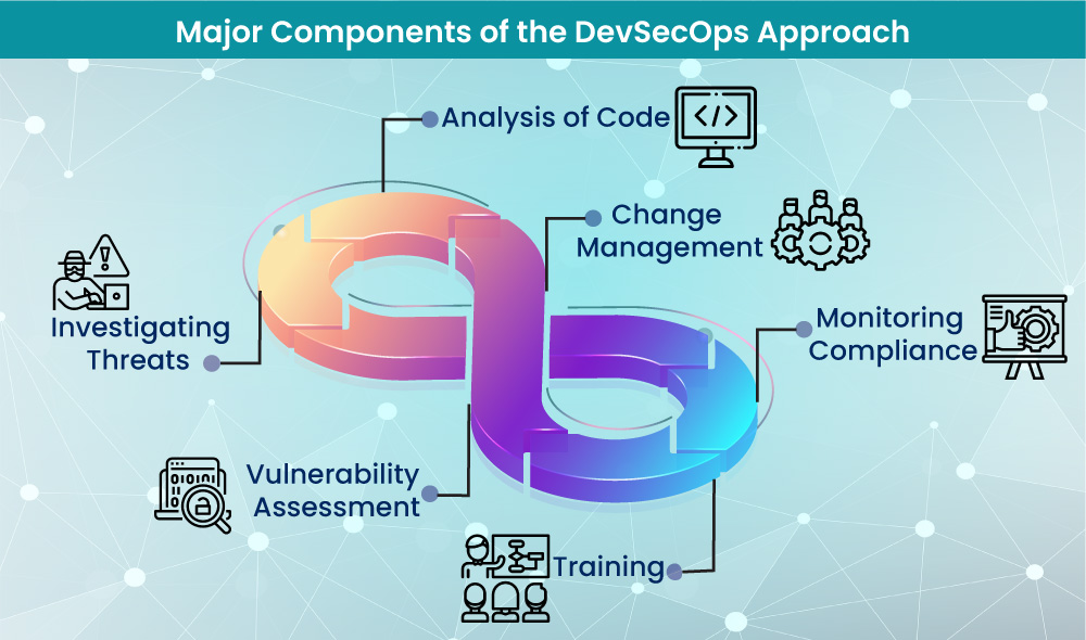 Major Components of the DevSecOps Approach