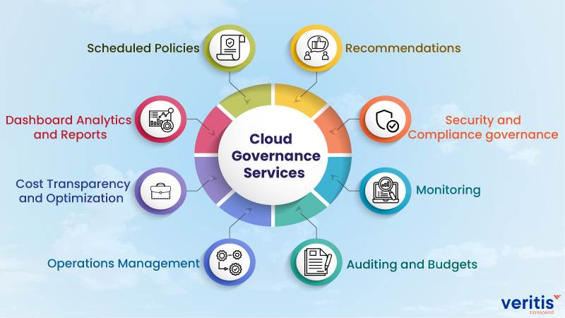 Cloud Governance Services and Solutions