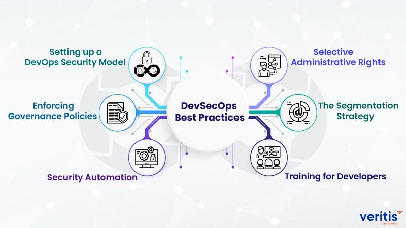 best practices to implement DevSecOps