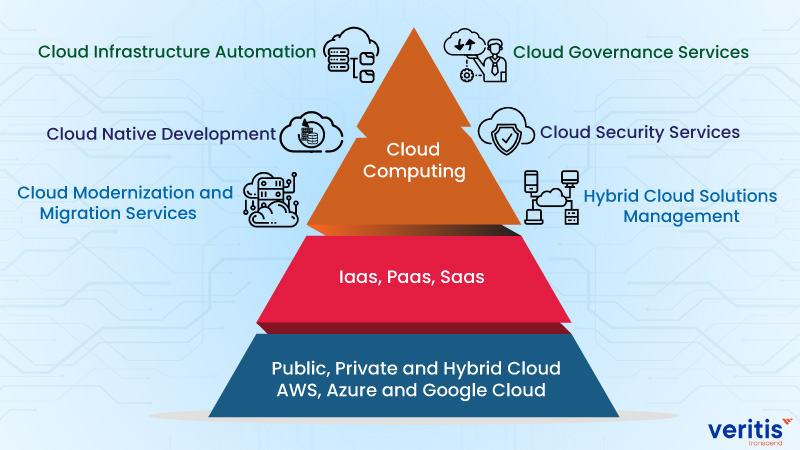 How Veritis Cloud Services Helps?