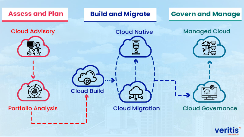 Importance of Cloud Governance Model