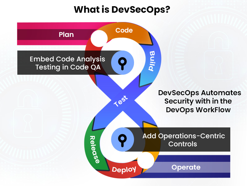 What is DevSecOps: Process and Model