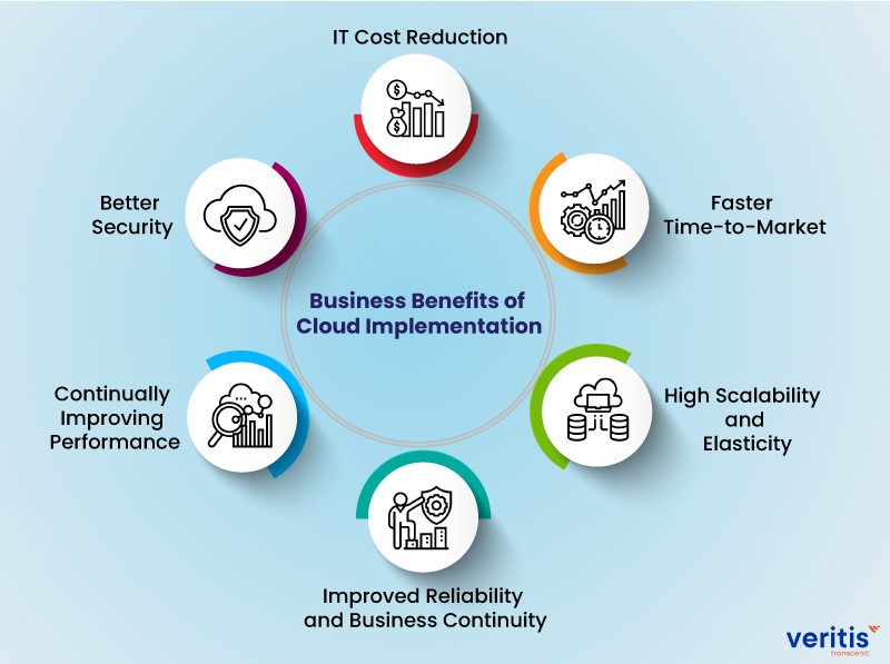Business Benefits of Cloud Implementation