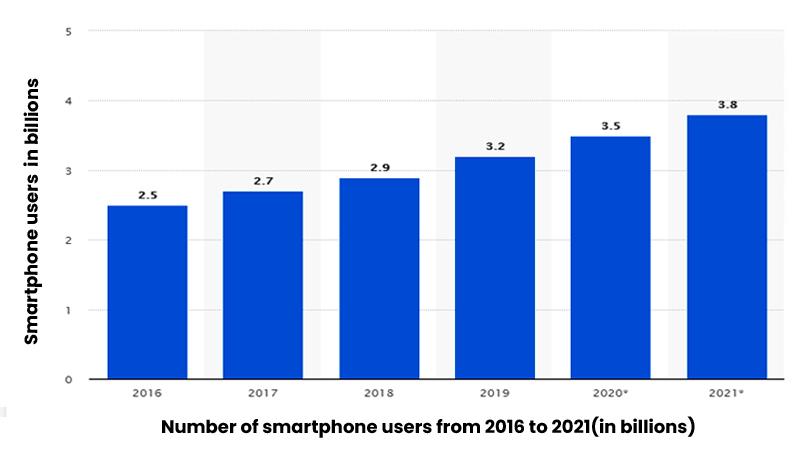 DevOps for Mobile App Development