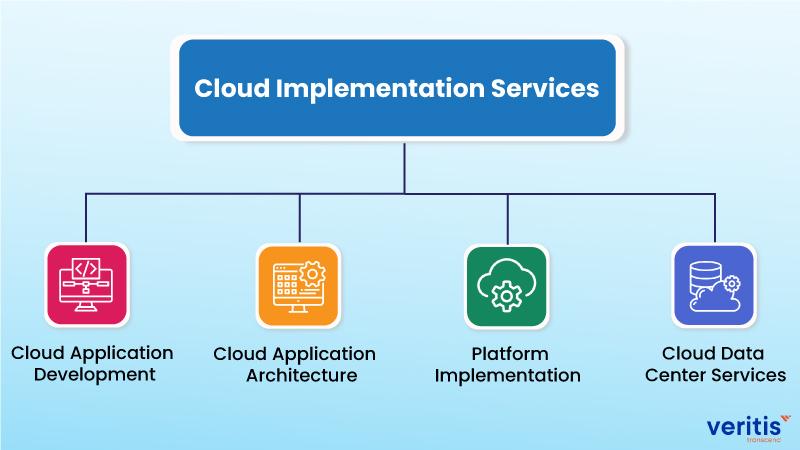 Veritis Portfolio of Cloud Implementation Services
